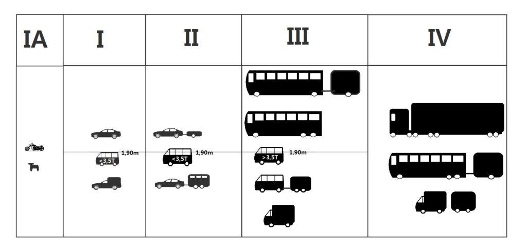 Chorwacja Autem, kategorie pojazdów, ceny autostrad