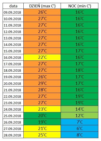 Chorwacja, pogoda we wrześniu